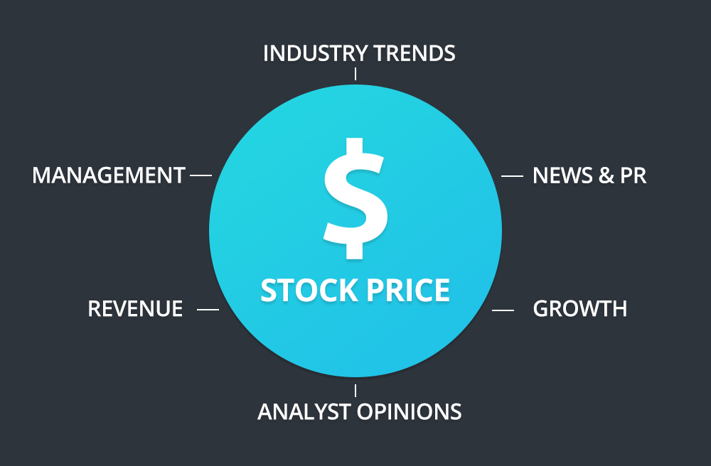 Stock Price Factors