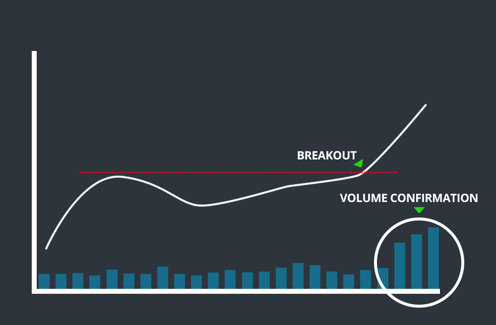 Volume Confirmation