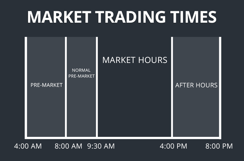 marketing trading times