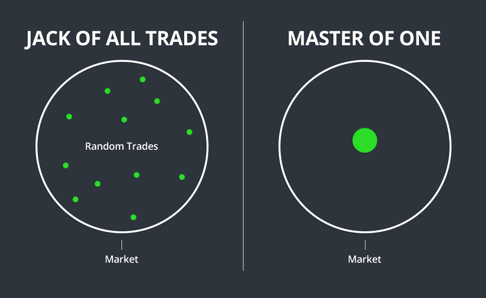 Niche Trading