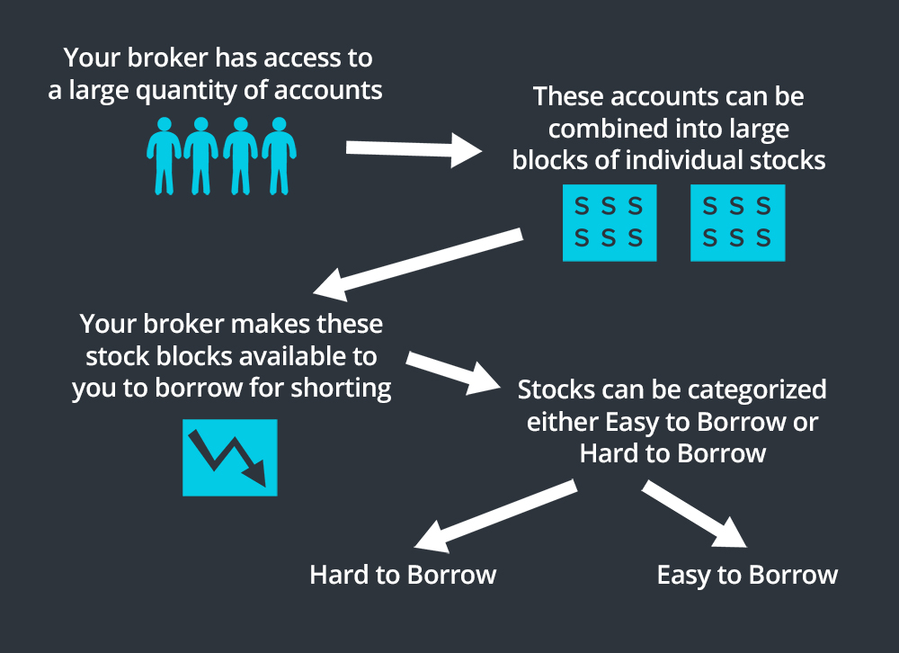 borrowing stocks