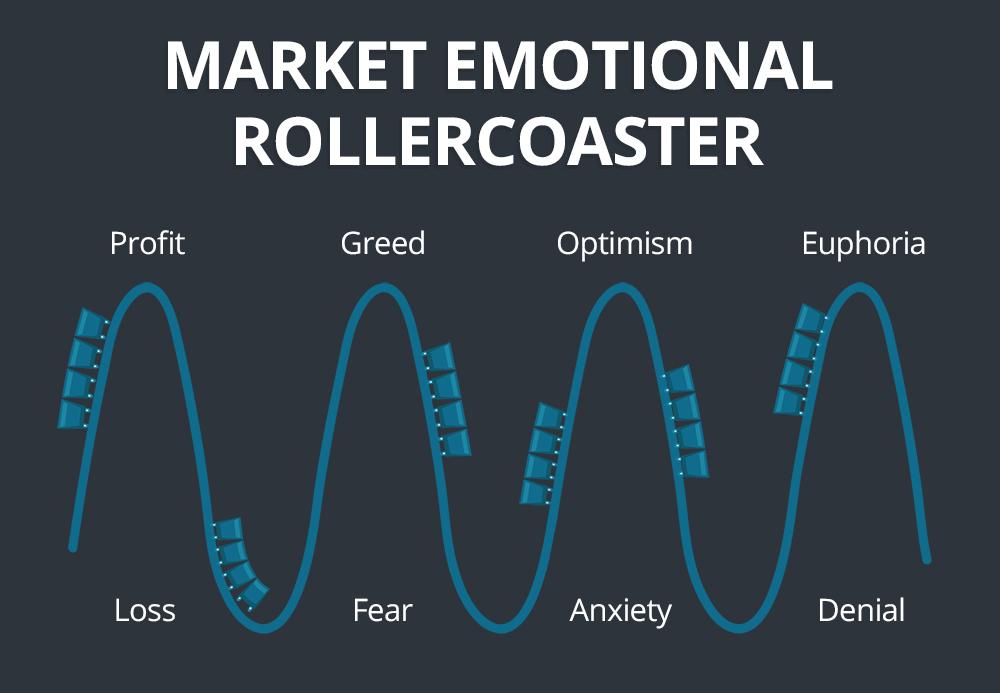 market rollercoaster
