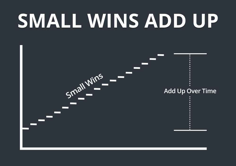 Small Wins Add Up