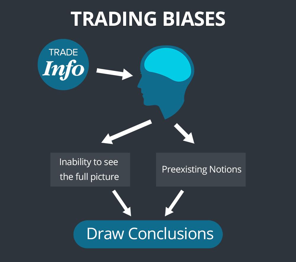 trading biases