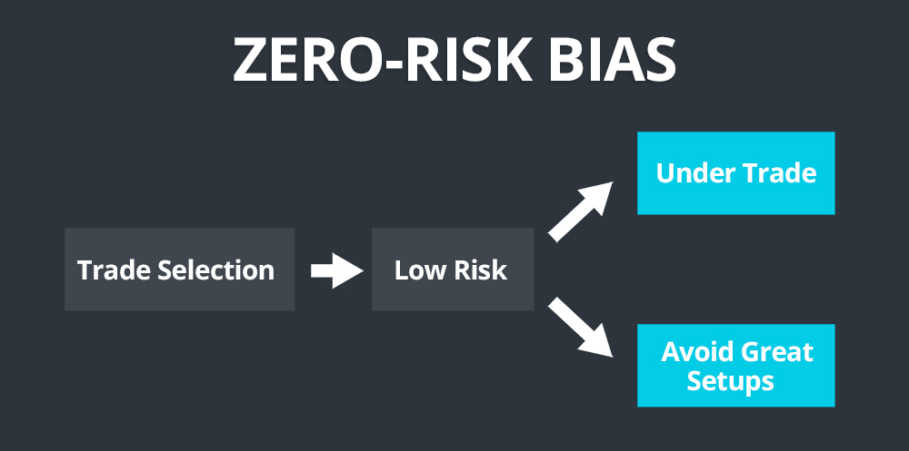 zero risk bias