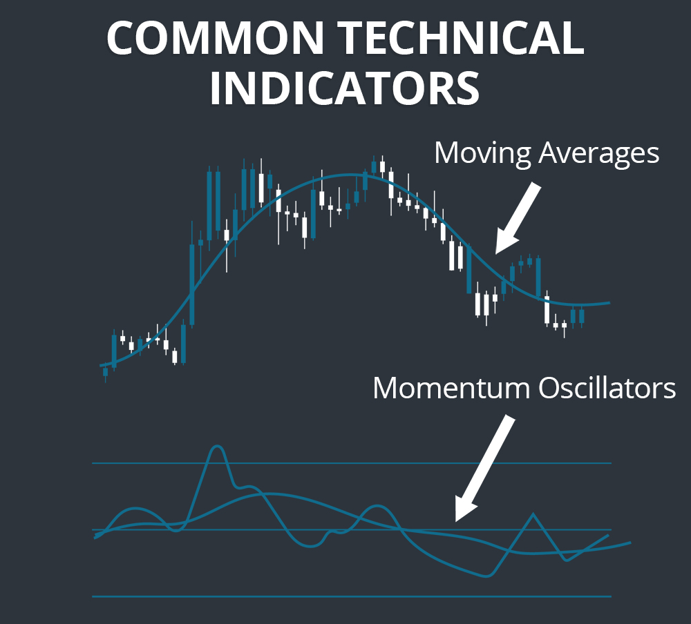 Common Technical Indicators