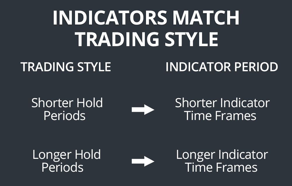 Indicators by Trading Style