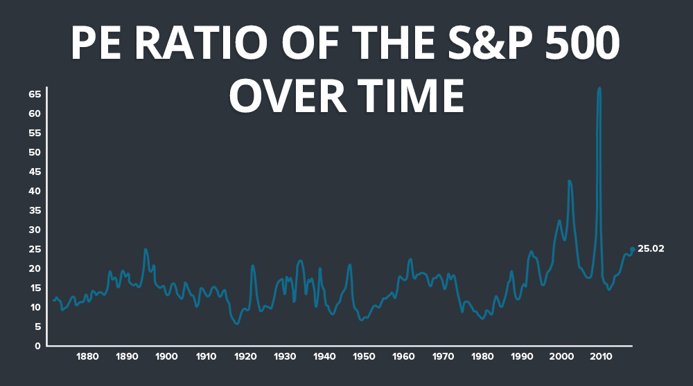 PE Ratio of the S&P 500