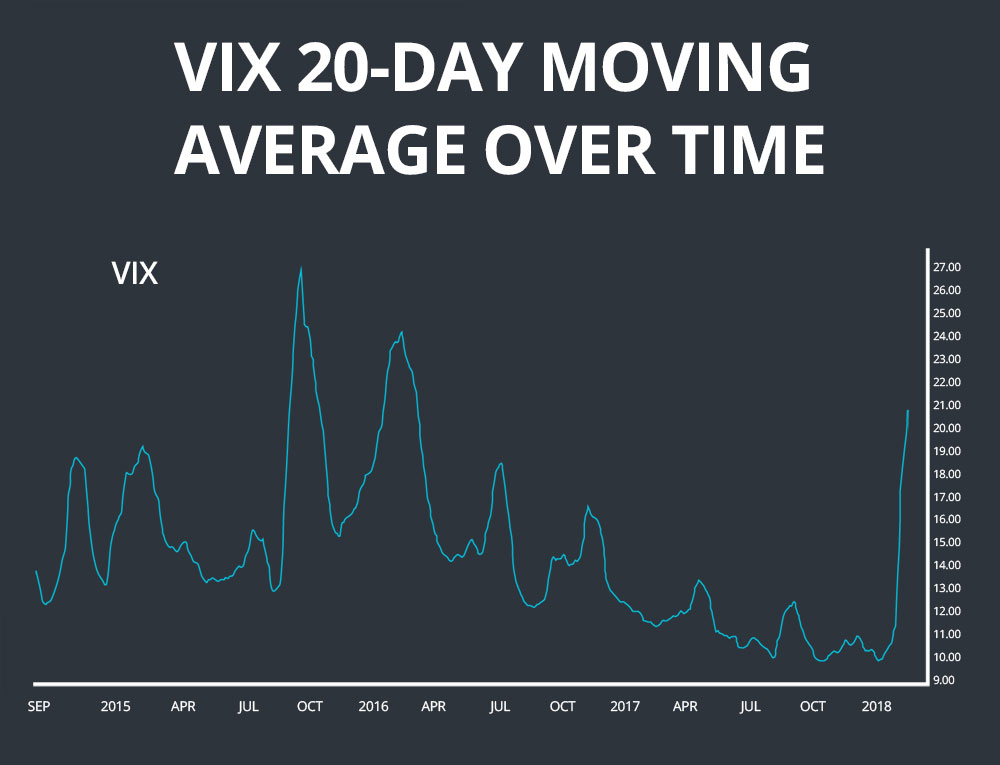 VIX 20-day moving average