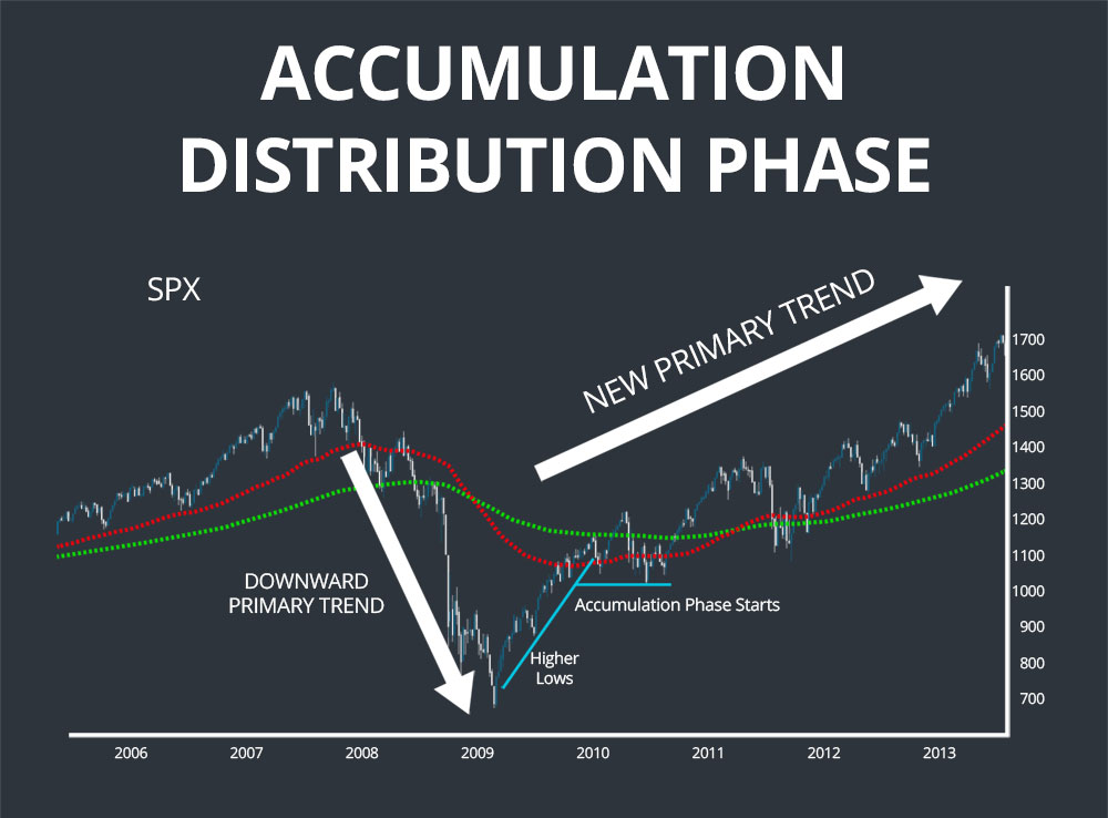 accumulation distribution dow theory