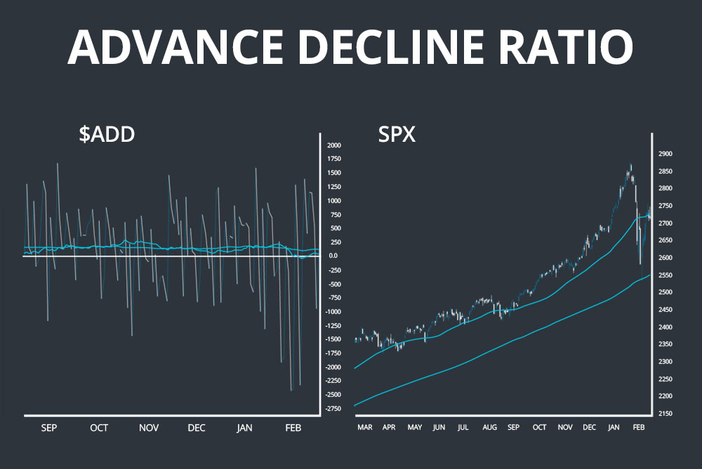 advance decline ratio