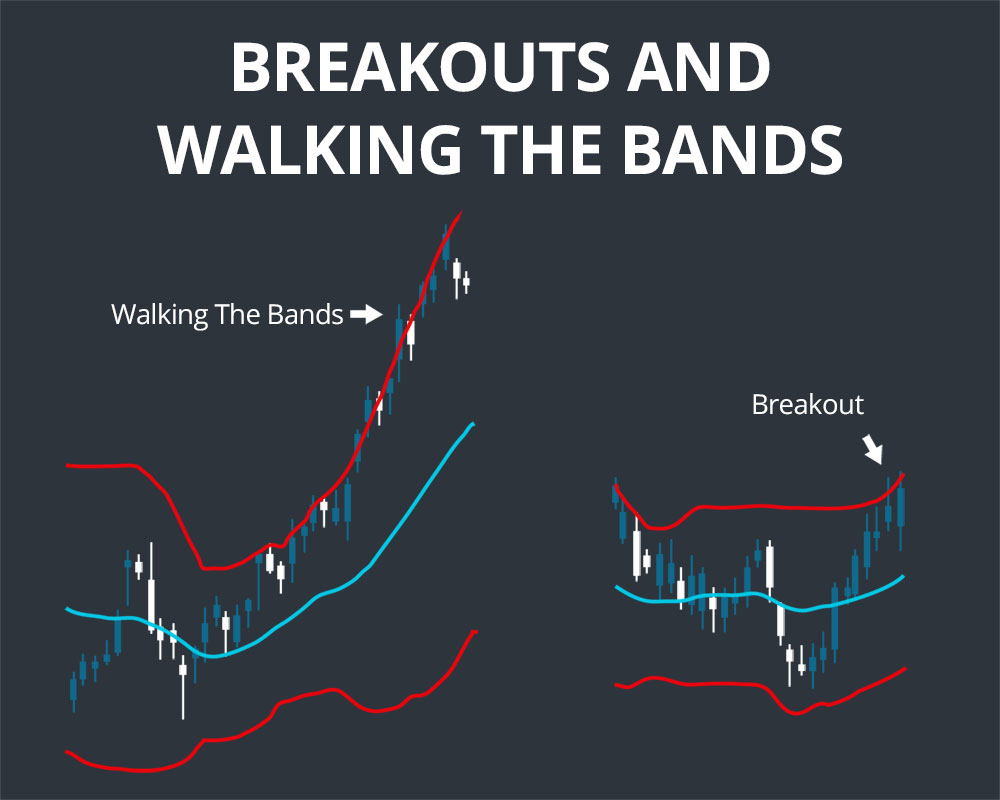 bollinger band breakouts
