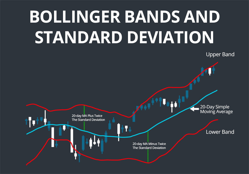 Bollinger Band Calculation