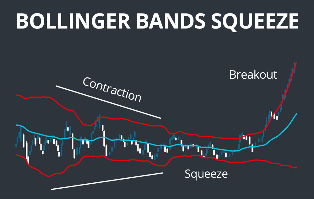 bollinger band squeeze