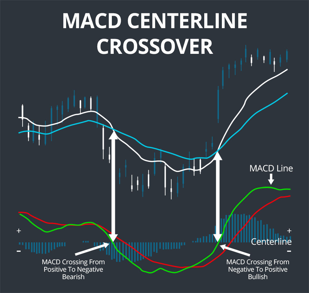 centerline crossover