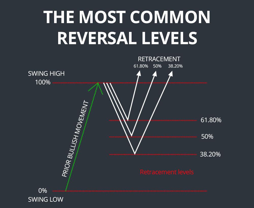 common fibonacci levels
