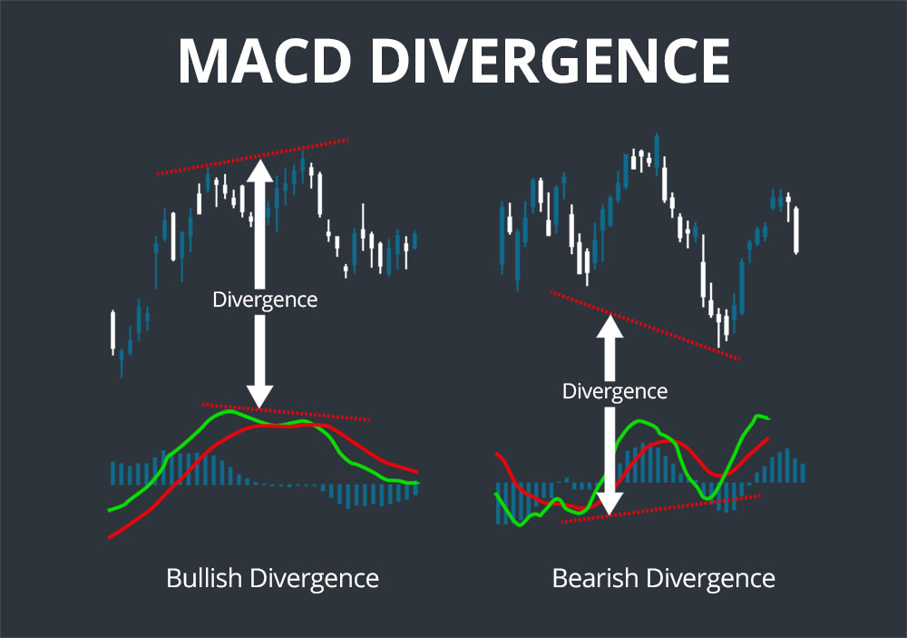 divergence macd