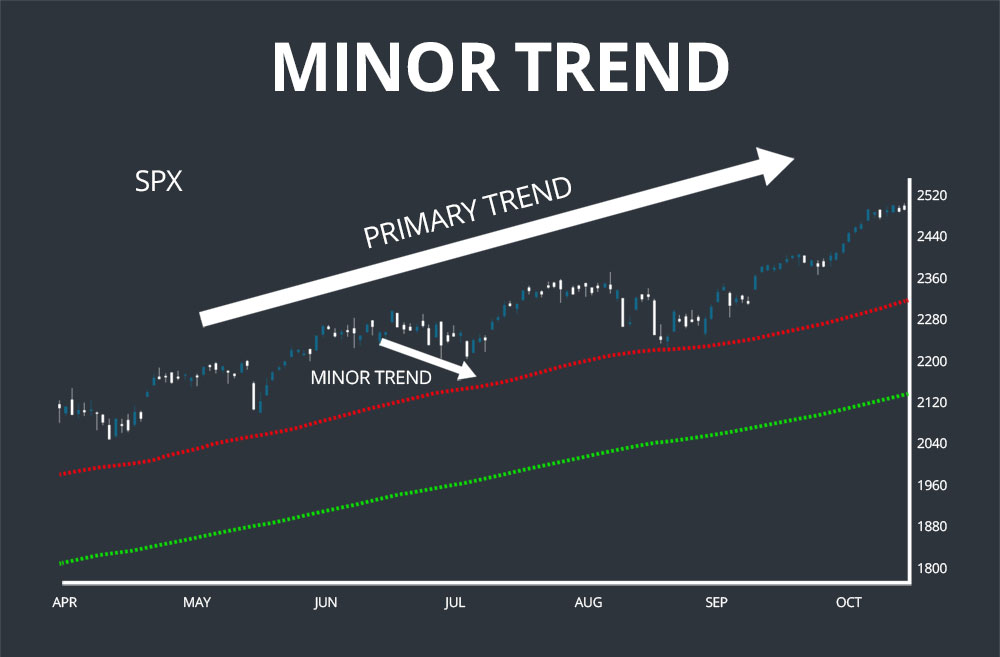 dow theory minor trend