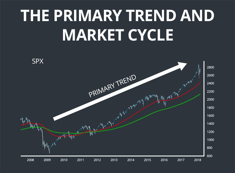 dow theory primary trend
