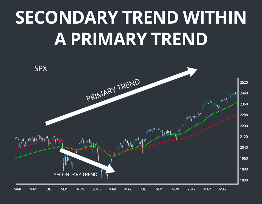 dow theory secondary trend