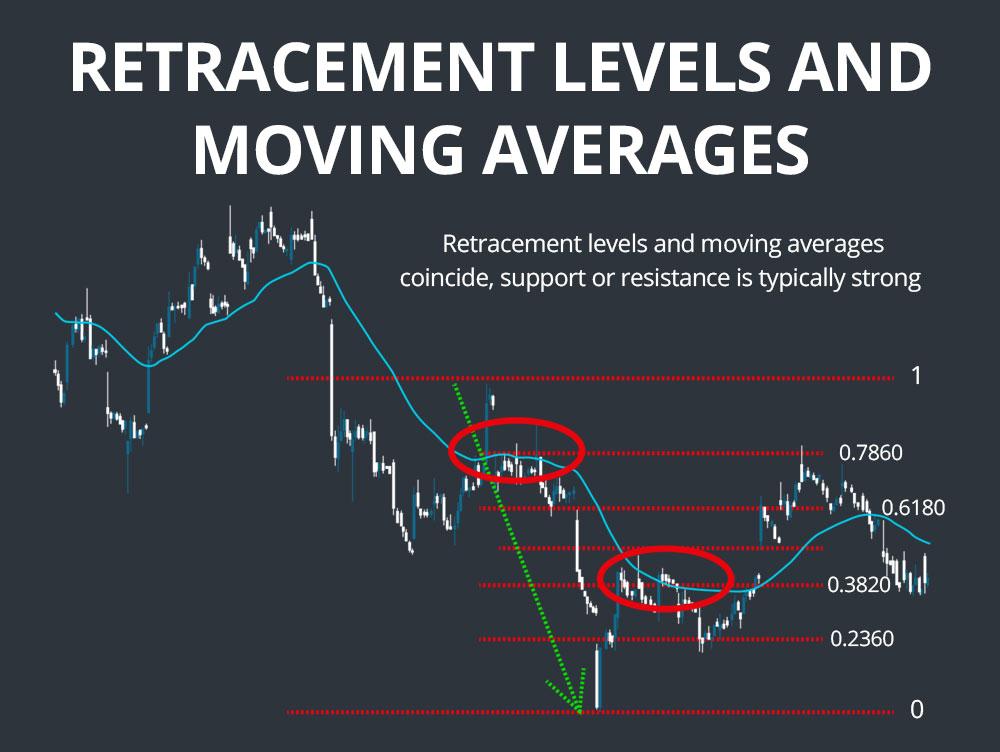 fibonacci and moving averages