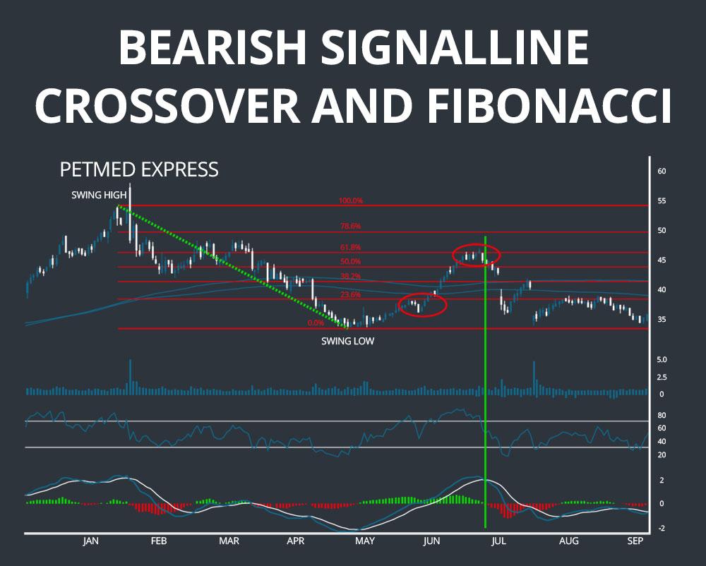 fibonacci bearish ma crossover