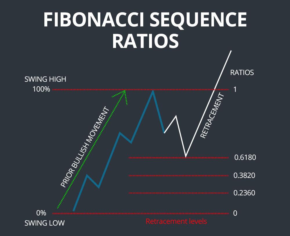 fibonacci sequence ratios
