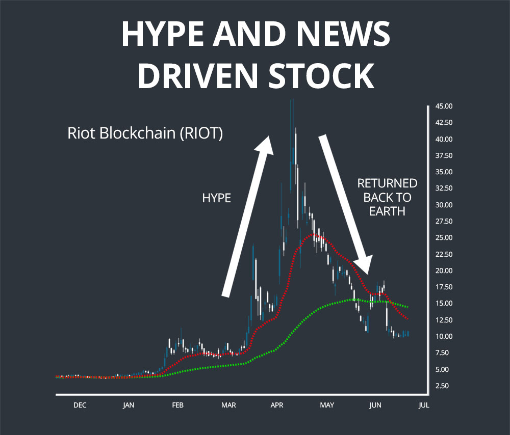 hype and news drive stock