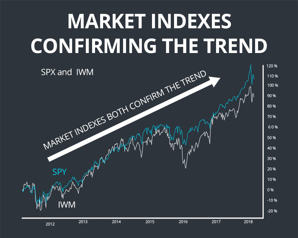 index confirmation dow theory