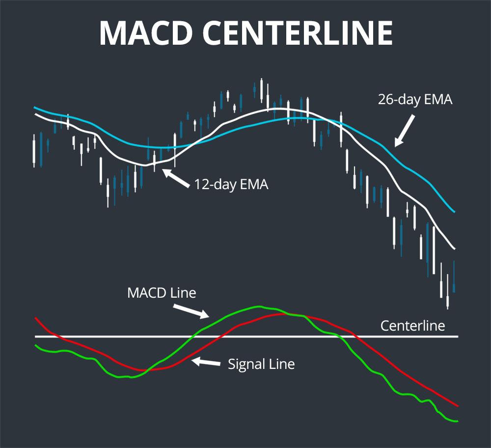 macd centerline
