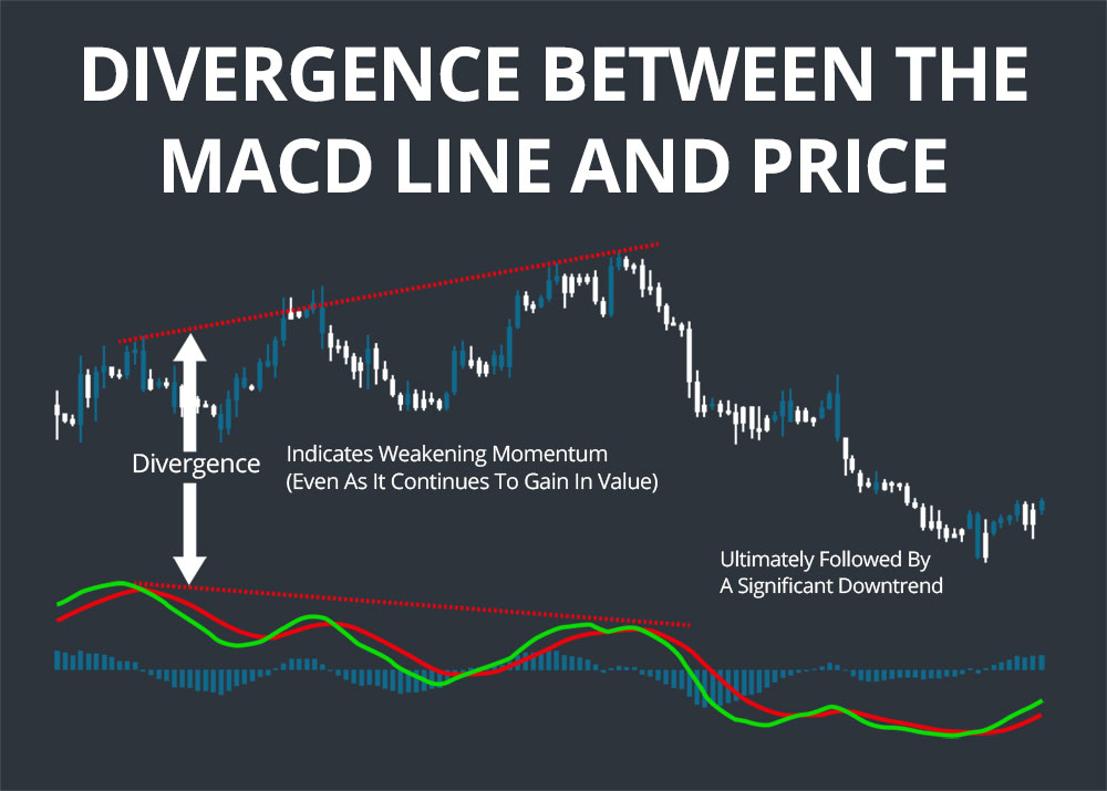 macd example two