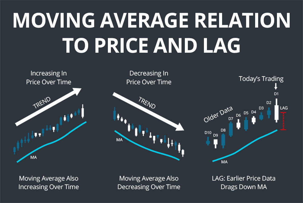 moving average lag