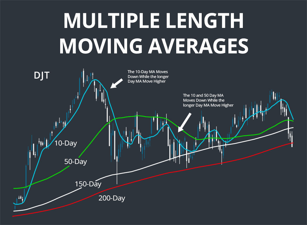 multiple length moving averages