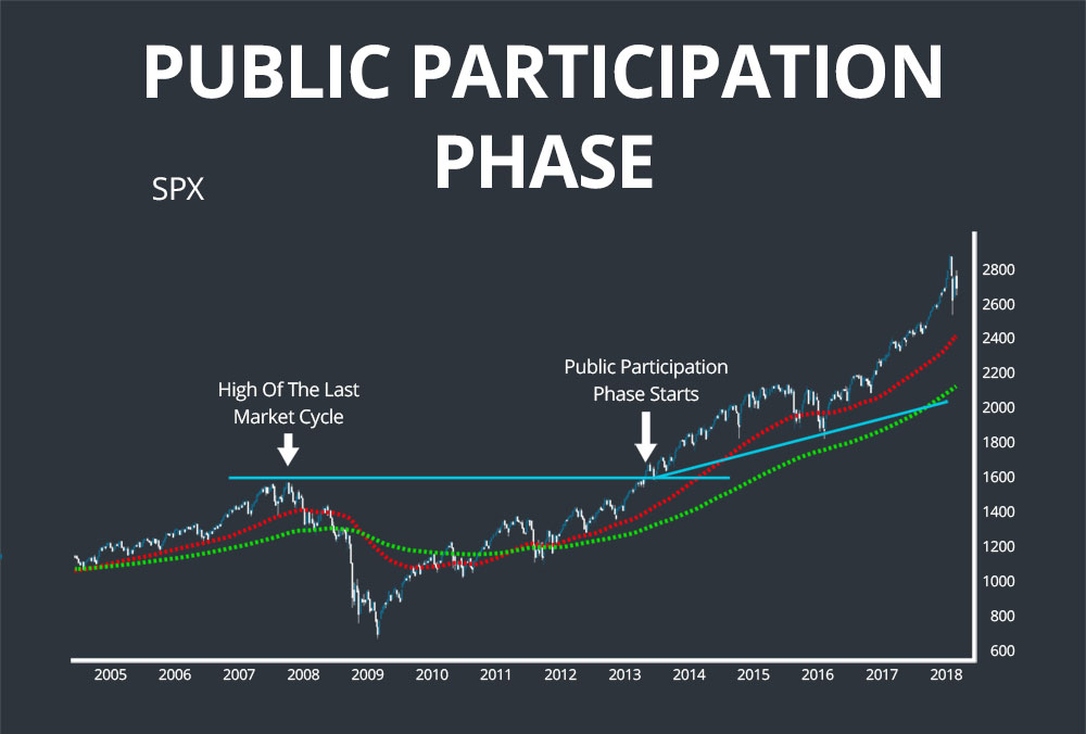 public participation dow theory