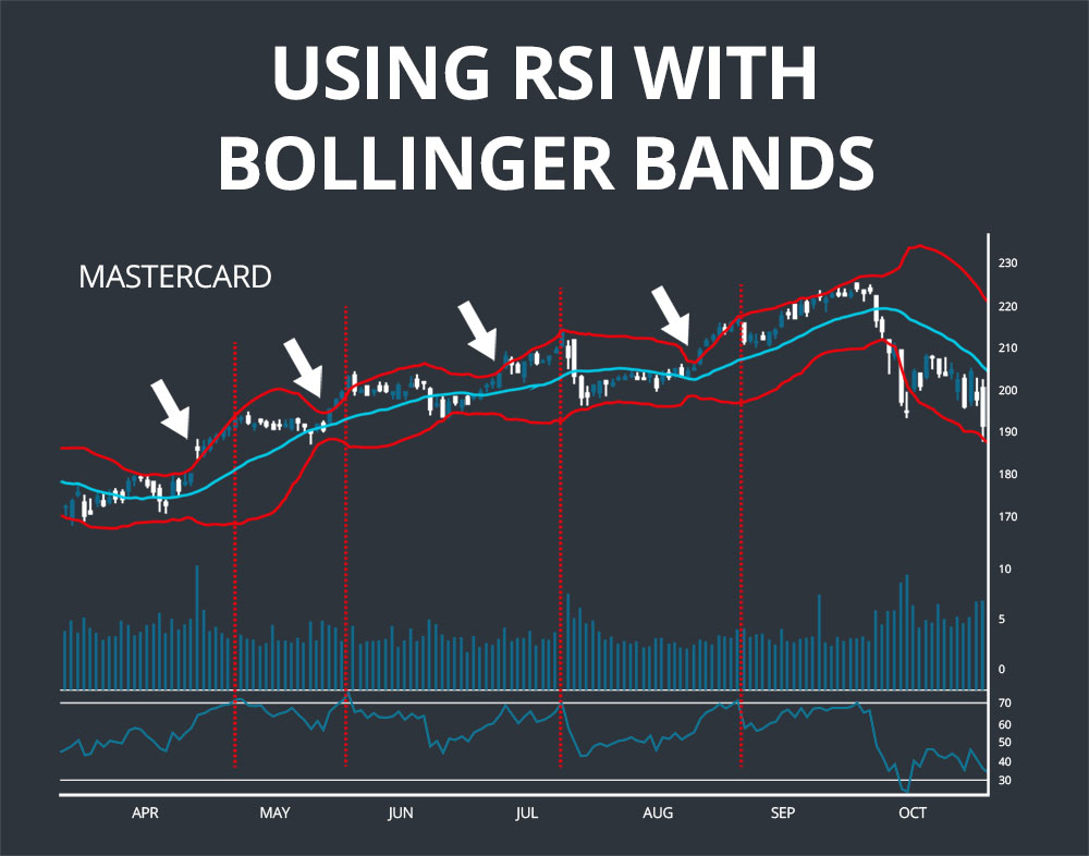 rsi and bollinger bands
