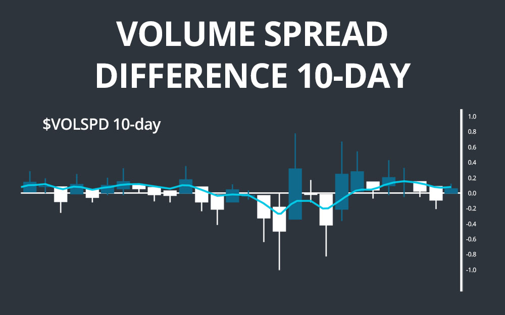 volume spread difference 10-day