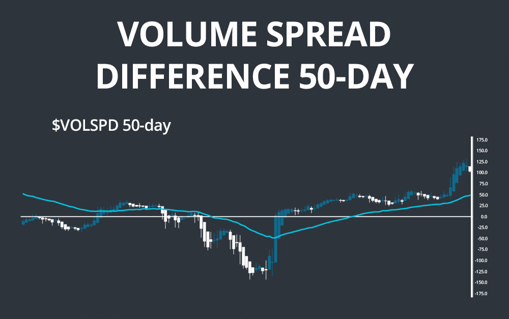 volume spread difference 50-day