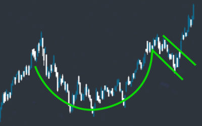 A Comprehensive Guide to Cup and Handle Patterns
