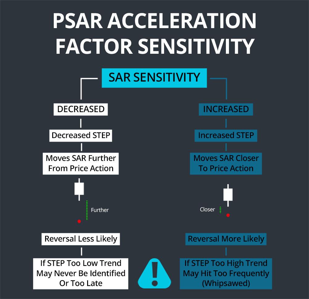 PSAR Acceleration Factor
