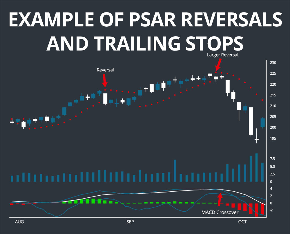 PSAR Reversals and Trailing Stops