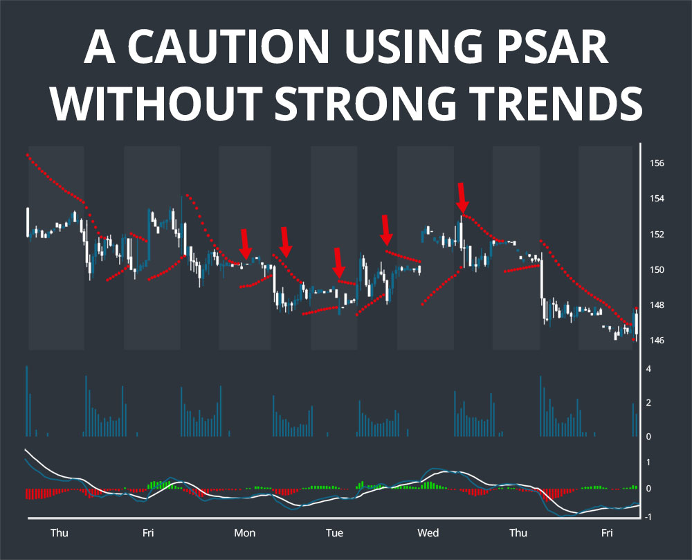 PSAR Without Strong Trends