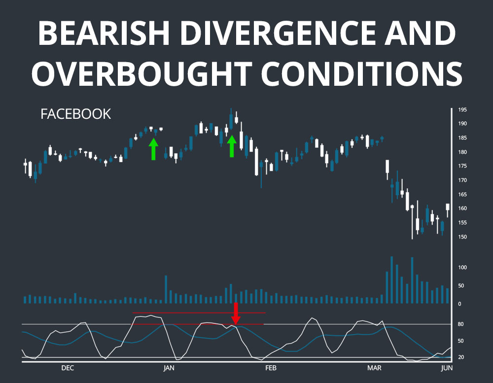 Stochastics Bearish Divergence