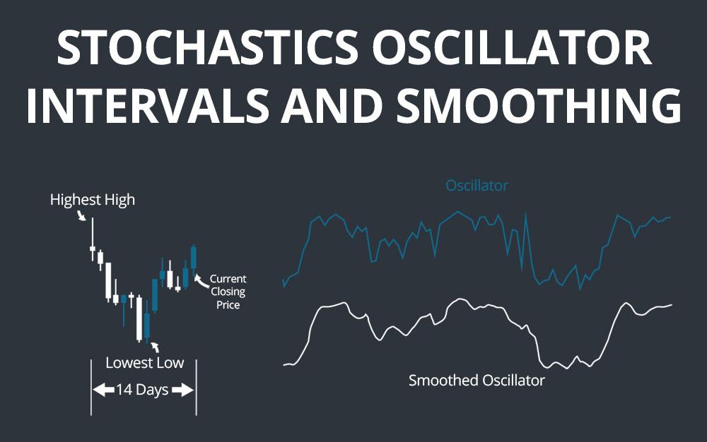 Stochastics Oscillator Intervals
