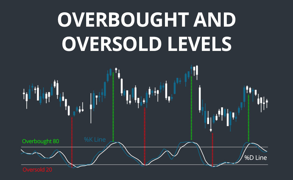 Stochastics Overbought Oversold