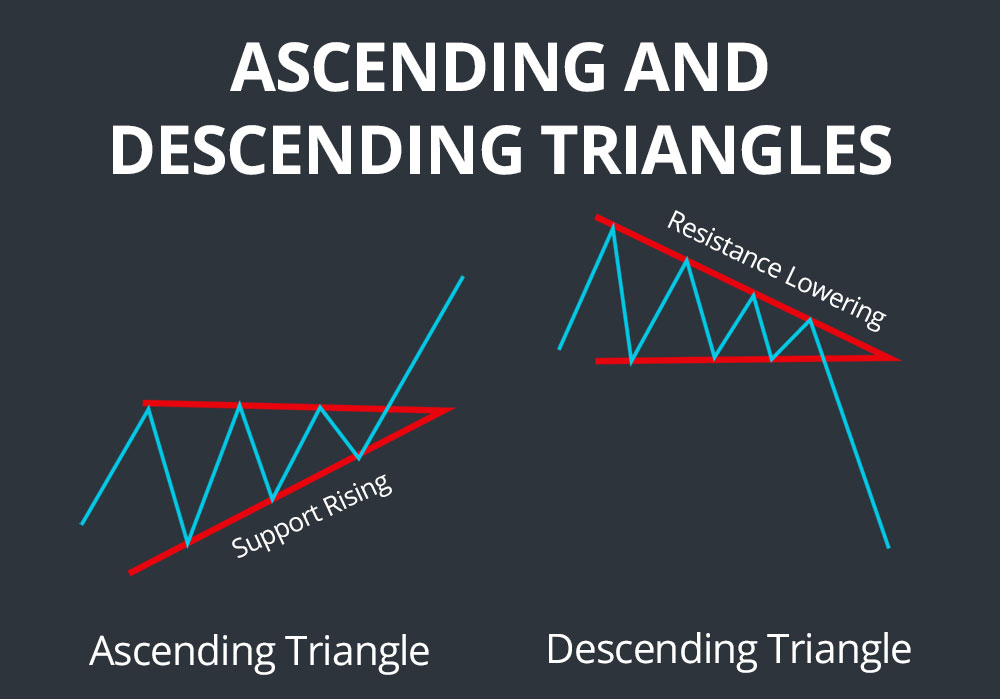 ascending and descending triangles