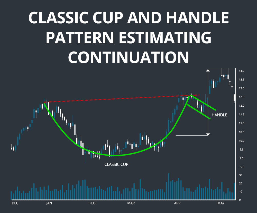 classic cup estimating continuation
