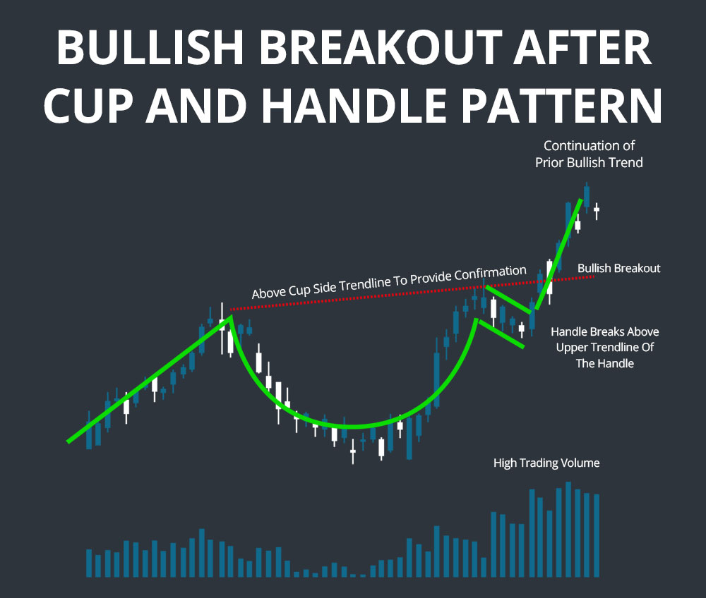 cup and handle pattern bullish breakout