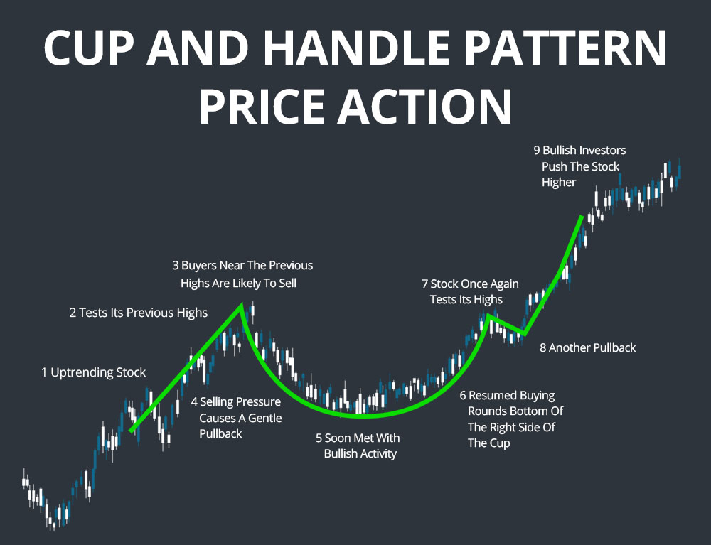 cup and handle pattern price action