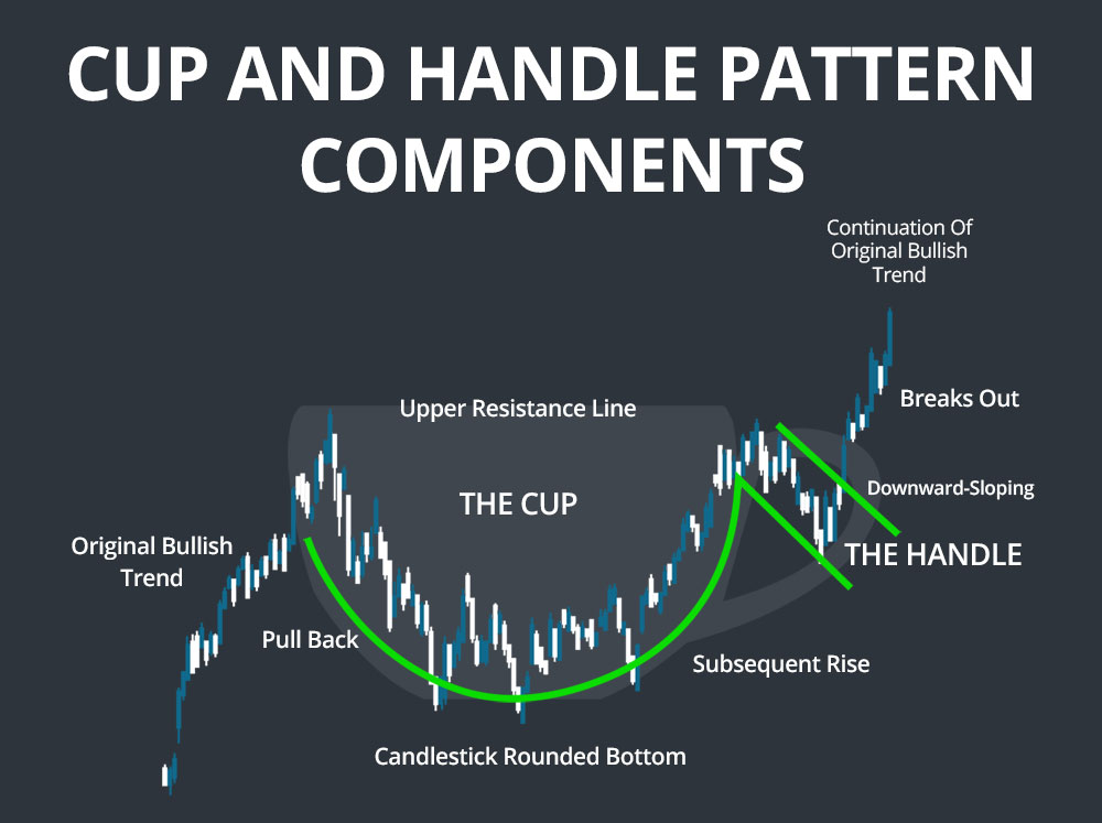 cup and handle pattern recognition