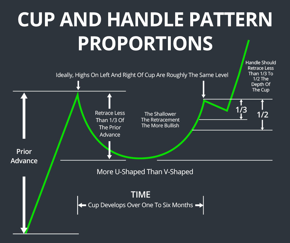 cup and handle pattern shape retracing